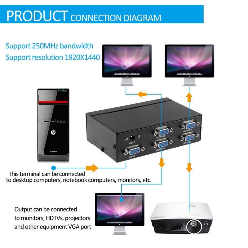 FJ-2504A 4 Poort VGA Video Splitter met hoge resolutie van 1920 x 1440  ondersteunt 250MHz Video Bandbreedte